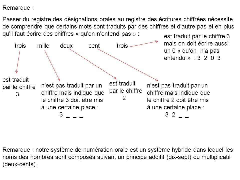 Remarque : Passer du registre des désignations orales au registre des écritures chiffrées nécessite de comprendre que certains mots sont traduits par des chiffres et dautre pas et en plus quil faut écrire des chiffres « quon nentend pas » : est traduit par le chiffre 3 nest pas traduit par un chiffre mais indique que le chiffre 3 doit être mis à une certaine place : 3 _ _ _ troismilledeux est traduit par le chiffre 2 cent nest pas traduit par un chiffre mais indique que le chiffre 2 doit être mis à une certaine place : 3 2 _ _ trois est traduit par le chiffre 3 mais on doit écrire aussi un 0 « quon na pas entendu » : 3 2 0 3 Remarque : notre système de numération orale est un système hybride dans lequel les noms des nombres sont composés suivant un principe additif (dix-sept) ou multiplicatif (deux-cents).