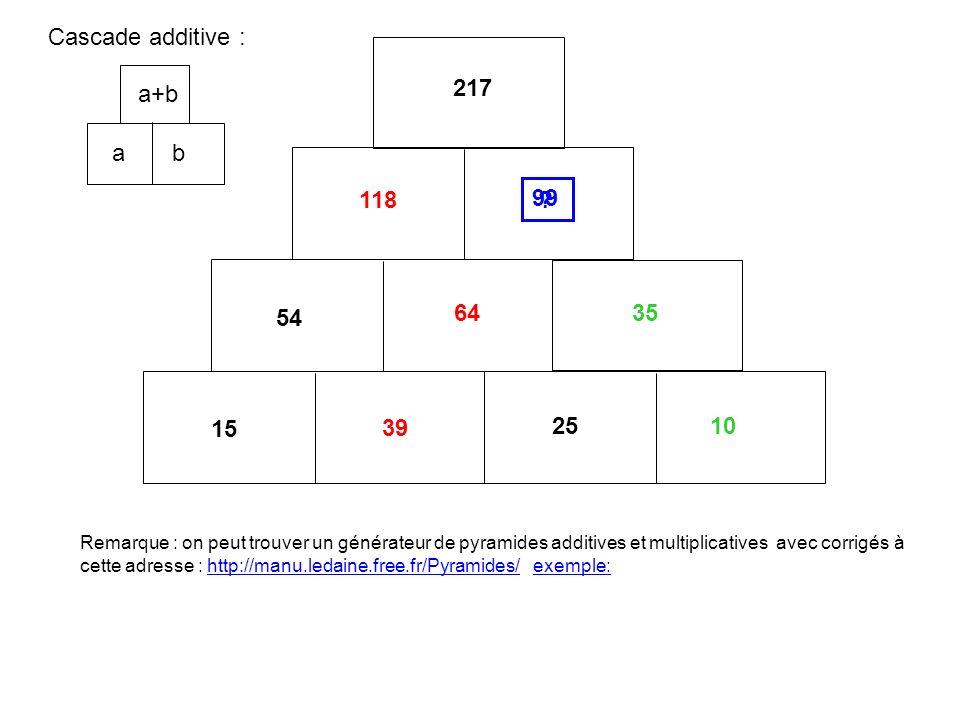 99 217 54 25 15 Cascade additive : 39 64 118 10 35 a b a+b .