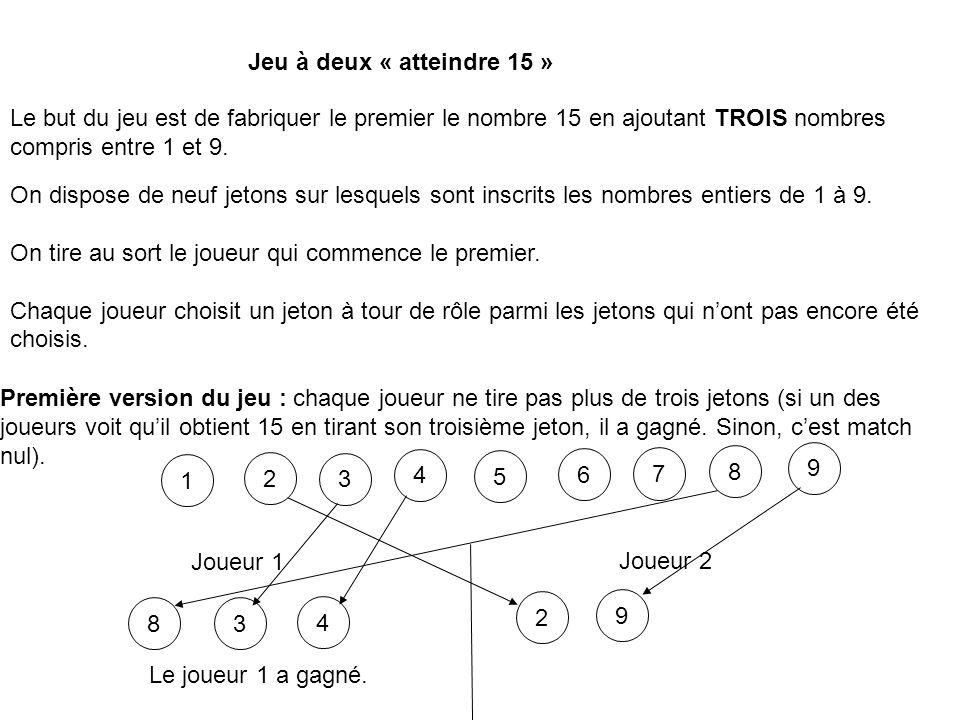 Le but du jeu est de fabriquer le premier le nombre 15 en ajoutant TROIS nombres compris entre 1 et 9. On dispose de neuf jetons sur lesquels sont ins