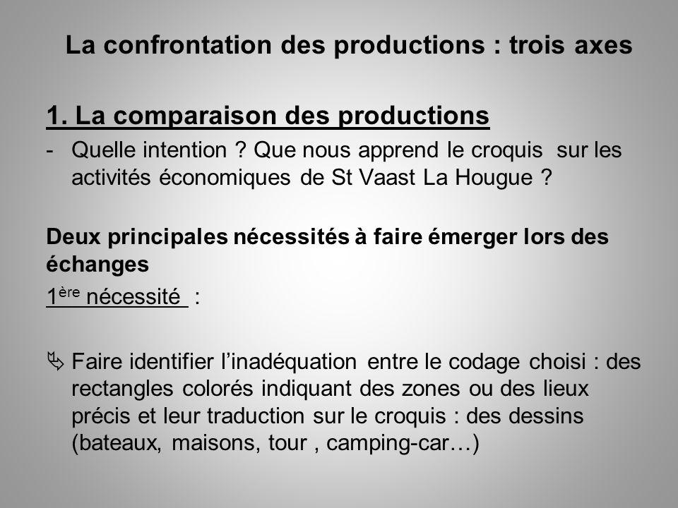 La confrontation des productions : trois axes 1. La comparaison des productions -Quelle intention ? Que nous apprend le croquis sur les activités écon