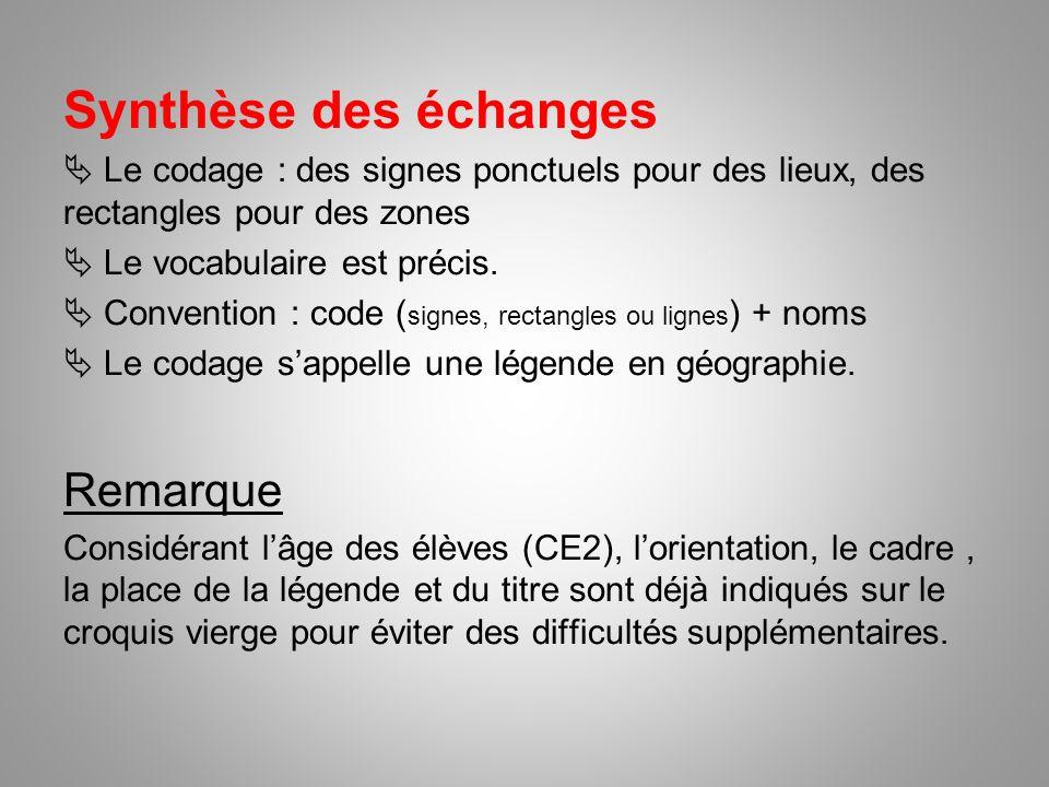Synthèse des échanges Le codage : des signes ponctuels pour des lieux, des rectangles pour des zones Le vocabulaire est précis. Convention : code ( si
