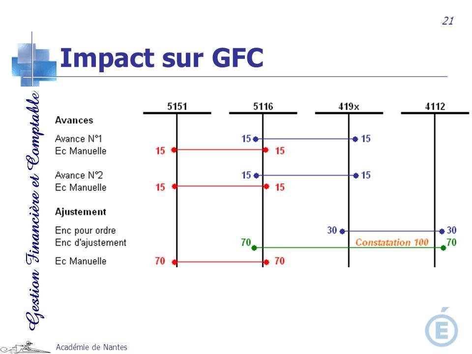 Académie de Nantes 21 Impact sur GFC