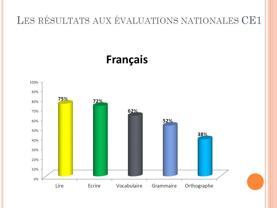 L ES RÉSULTATS AUX ÉVALUATIONS NATIONALES CE1