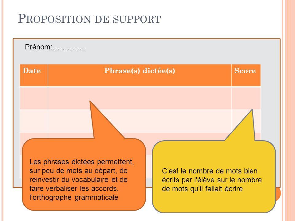 DatePhrase(s) dictée(s)Score P ROPOSITION DE SUPPORT Les phrases dictées permettent, sur peu de mots au départ, de réinvestir du vocabulaire et de fai
