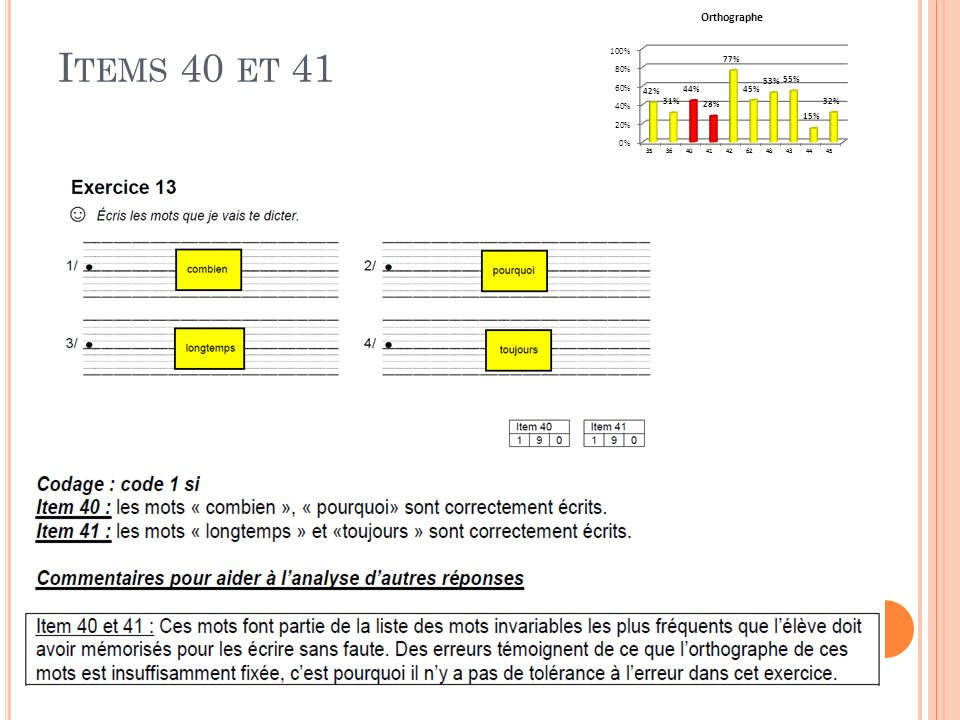 P ROGRAMMES 2008 Cycle des approfondissements La pratique régulière de la copie, de la dictée sous toutes ses formes et de la rédaction ainsi que des exercices diversifiés assurent la fixation des connaissances acquises.