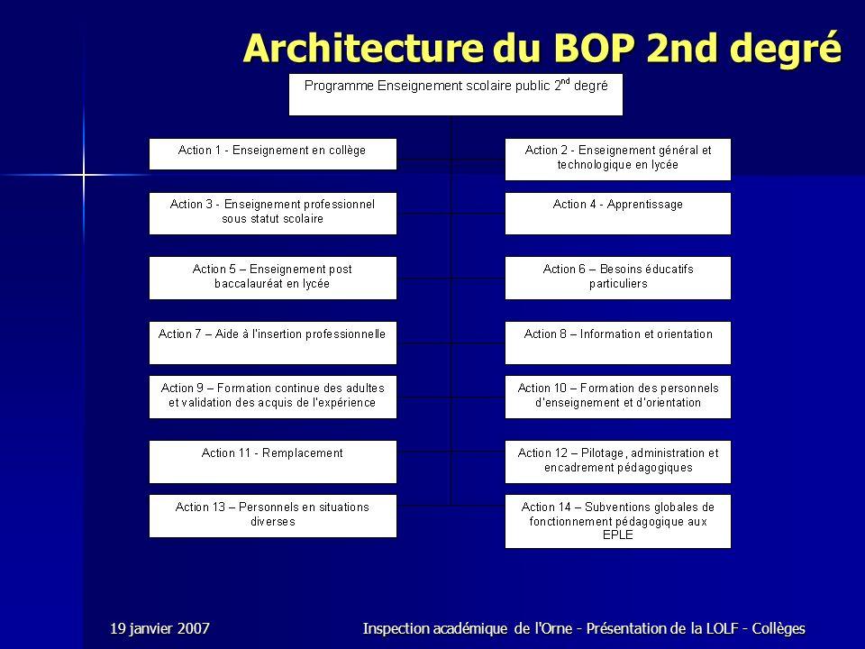 19 janvier 2007Inspection académique de l Orne - Présentation de la LOLF - Collèges Architecture du BOP 2nd degré
