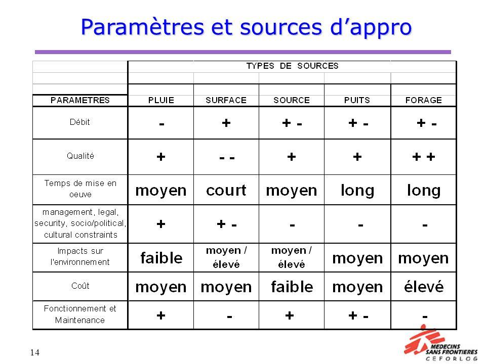 14 Paramètres et sources dappro