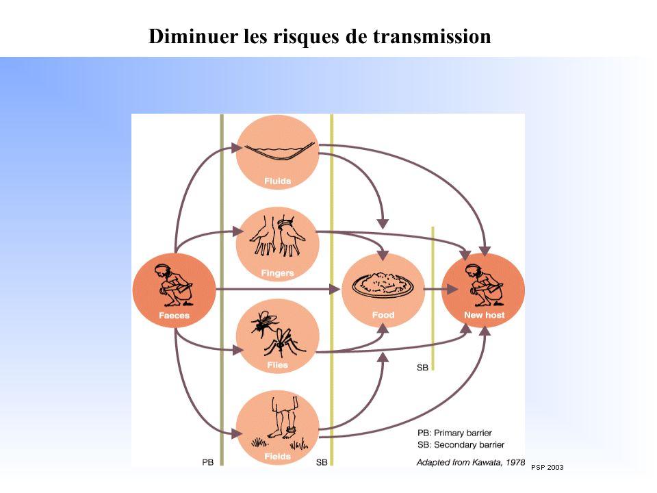 17 LA QUALITE BACTERIOLOGIQUE OMS 1993: 0 coliformes fécaux / 100mL En urgence: < 10 coliformes fécaux / 100mL au delà, il faudra traiter leau.
