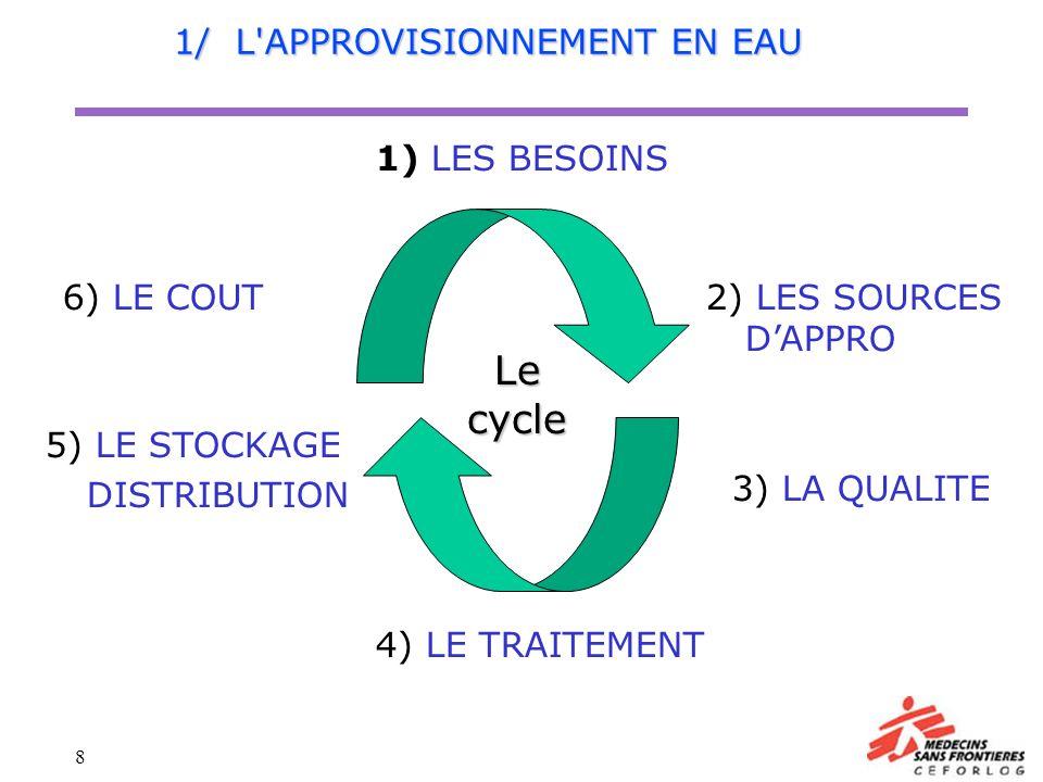 8 1/ L'APPROVISIONNEMENT EN EAU 1) LES BESOINS 2) LES SOURCES DAPPRO 3) LA QUALITE 4) LE TRAITEMENT 5) LE STOCKAGE DISTRIBUTION 6) LE COUT Le cycle