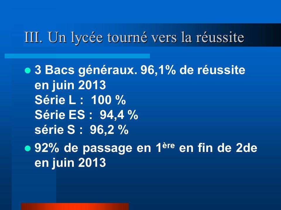 III. Un lycée tourné vers la réussite 3 Bacs généraux. 96,1% de réussite en juin 2013 Série L : 100 % Série ES : 94,4 % série S : 96,2 % 92% de passag