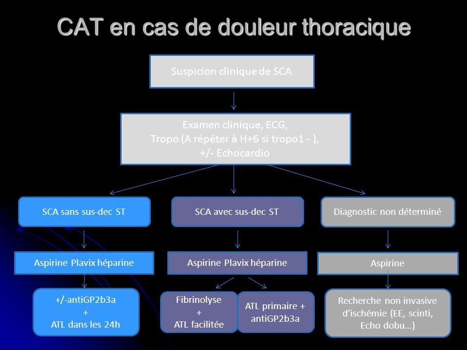CAT en cas de douleur thoracique Suspicion clinique de SCA Examen clinique, ECG, Tropo (A répéter à H+6 si tropo1 - ), +/- Echocardio SCA avec sus-dec