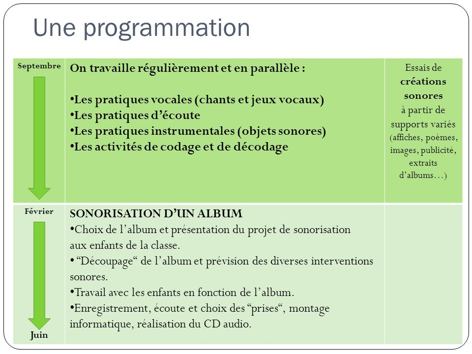 Une programmation Septembre On travaille régulièrement et en parallèle : Les pratiques vocales (chants et jeux vocaux) Les pratiques découte Les prati