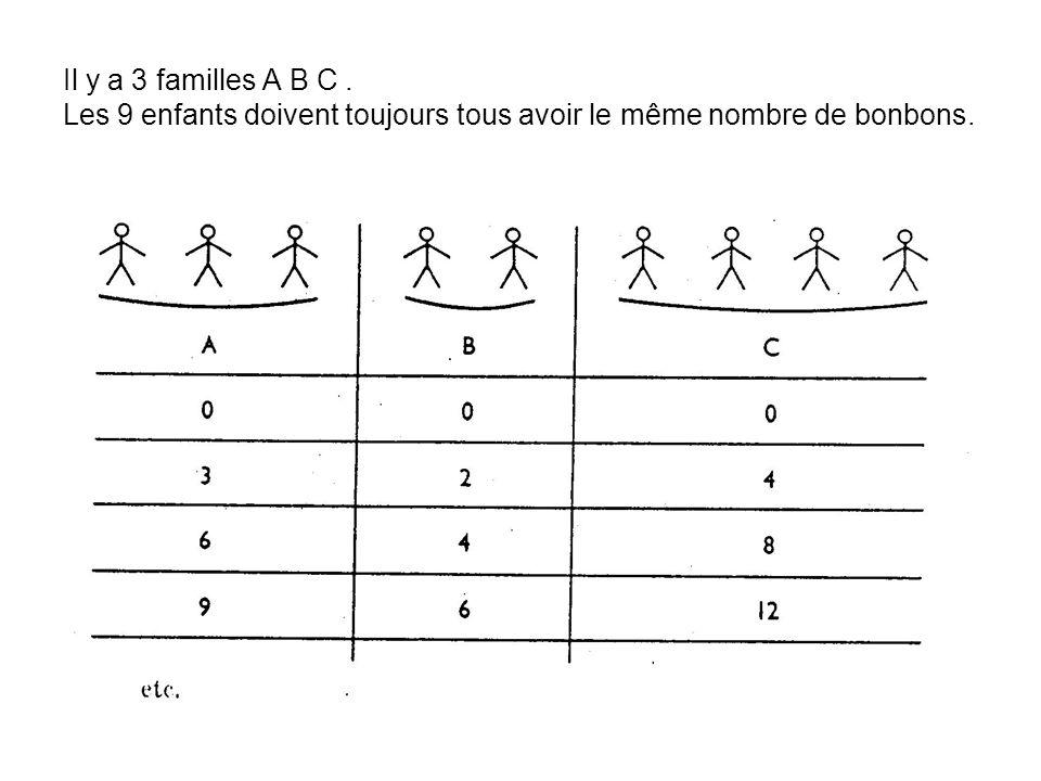 Il y a 3 familles A B C. Les 9 enfants doivent toujours tous avoir le même nombre de bonbons.