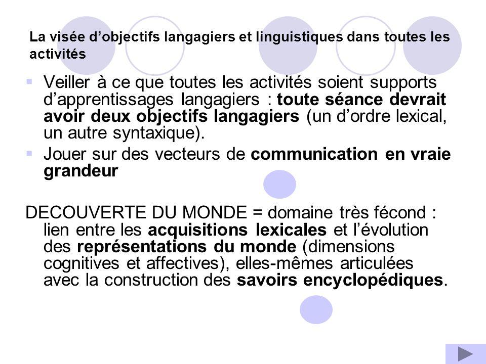 La visée dobjectifs langagiers et linguistiques dans toutes les activités Veiller à ce que toutes les activités soient supports dapprentissages langagiers : toute séance devrait avoir deux objectifs langagiers (un dordre lexical, un autre syntaxique).