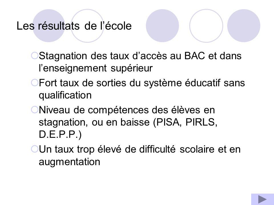 Les résultats de lécole Stagnation des taux daccès au BAC et dans lenseignement supérieur Fort taux de sorties du système éducatif sans qualification