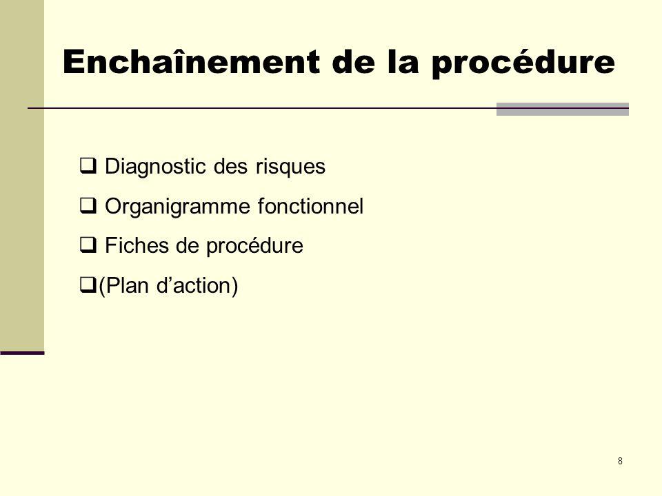 8 Enchaînement de la procédure Diagnostic des risques Organigramme fonctionnel Fiches de procédure (Plan daction)