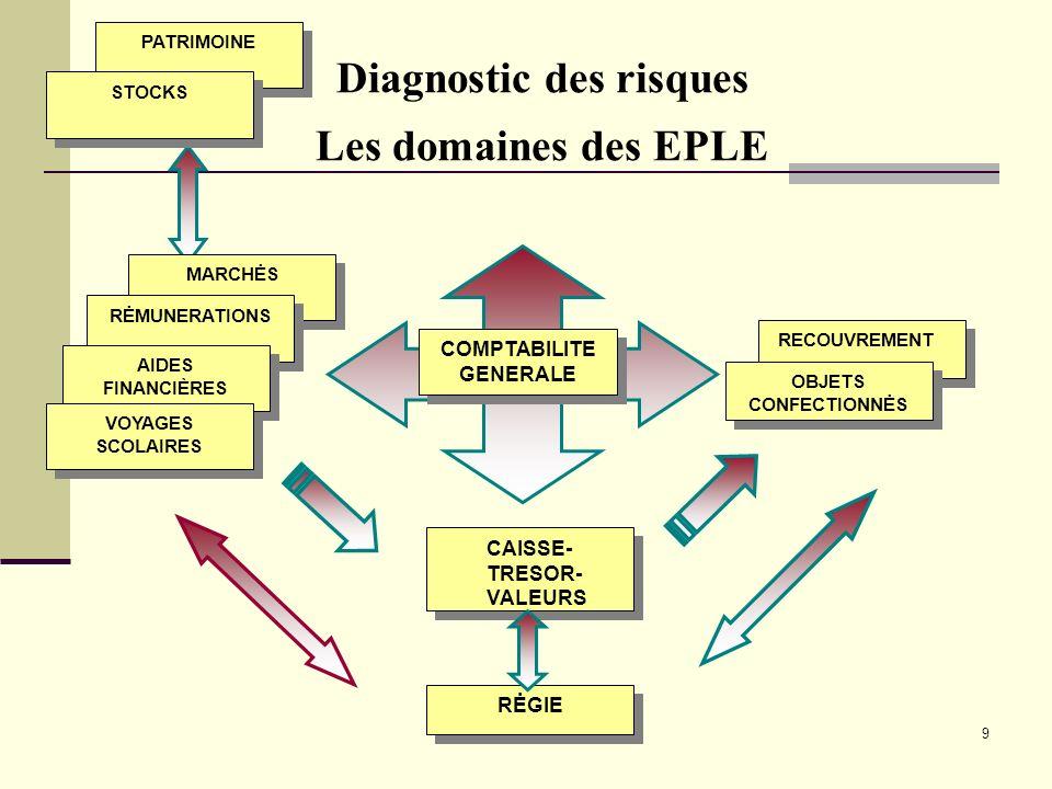 9 Diagnostic des risques Les domaines des EPLE COMPTABILITE GENERALE RĖGIE CAISSE- TRESOR- VALEURS CAISSE- TRESOR- VALEURS RECOUVREMENT PATRIMOINE STO