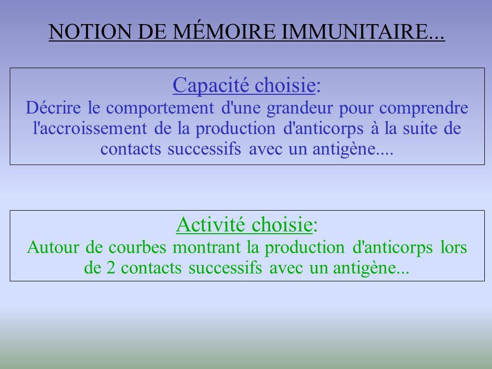 Capacité choisie: Décrire le comportement d une grandeur pour comprendre l accroissement de la production d anticorps à la suite de contacts successifs avec un antigène....