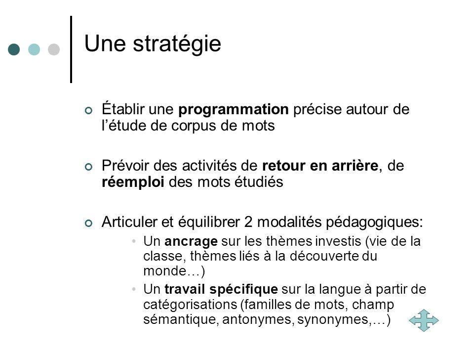 Une stratégie Établir une programmation précise autour de létude de corpus de mots Prévoir des activités de retour en arrière, de réemploi des mots ét