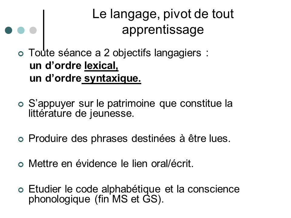 Le langage, pivot de tout apprentissage Toute séance a 2 objectifs langagiers : un dordre lexical, un dordre syntaxique. Sappuyer sur le patrimoine qu