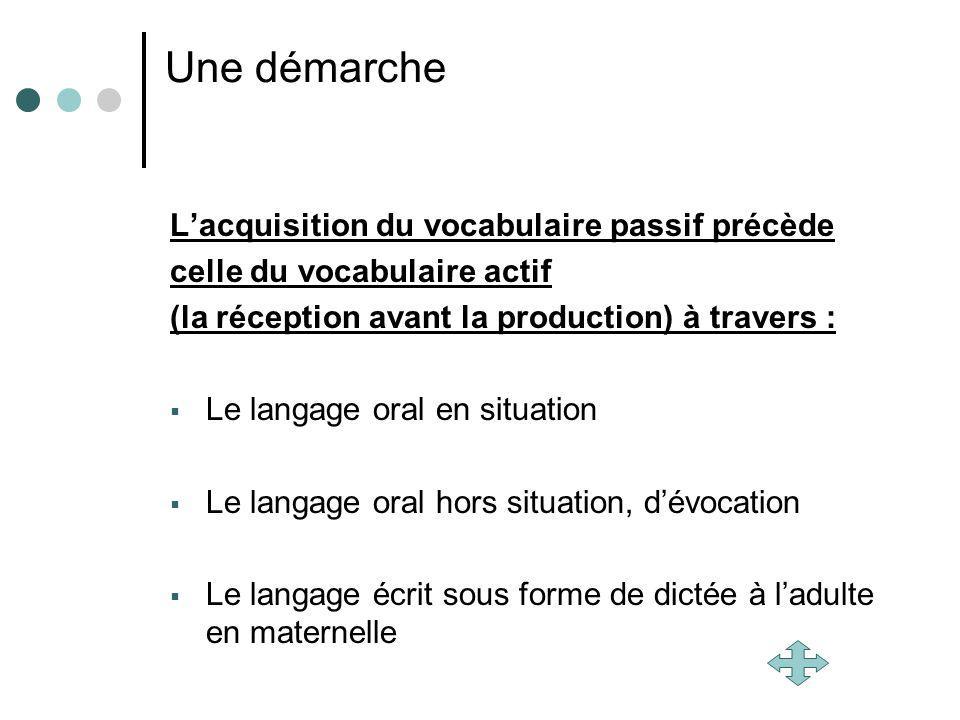 Une démarche Lacquisition du vocabulaire passif précède celle du vocabulaire actif (la réception avant la production) à travers : Le langage oral en s