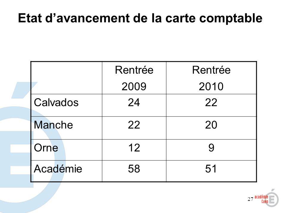 27 Etat davancement de la carte comptable Rentrée 2009 Rentrée 2010 Calvados2422 Manche2220 Orne129 Académie5851