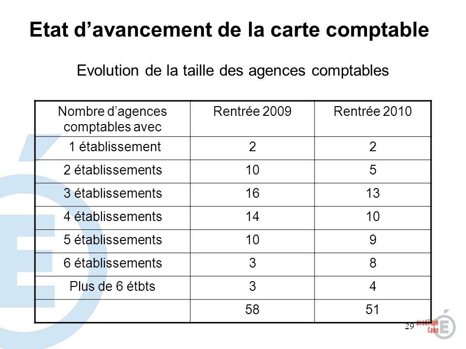 29 Evolution de la taille des agences comptables Nombre dagences comptables avec Rentrée 2009Rentrée 2010 1 établissement22 2 établissements105 3 étab