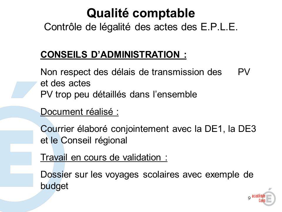 9 CONSEILS DADMINISTRATION : Non respect des délais de transmission des PV et des actes PV trop peu détaillés dans lensemble Document réalisé : Courri
