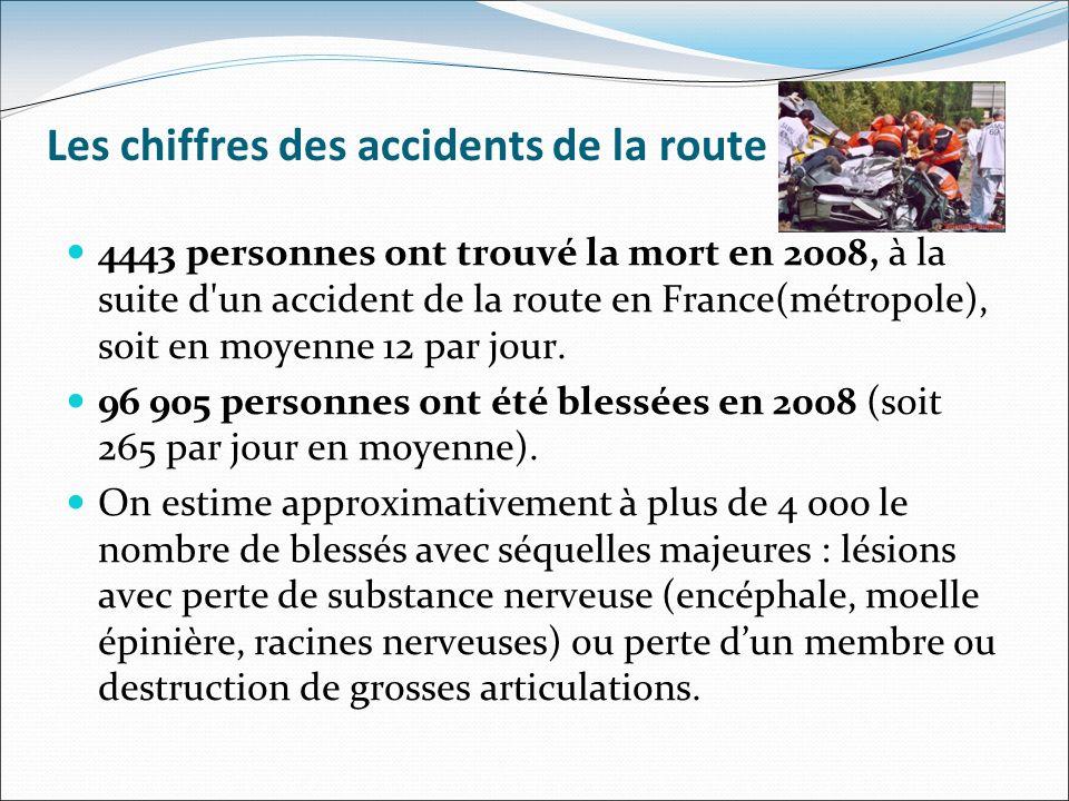 Les chiffres des accidents de la route 4443 personnes ont trouvé la mort en 2008, à la suite d'un accident de la route en France(métropole), soit en m