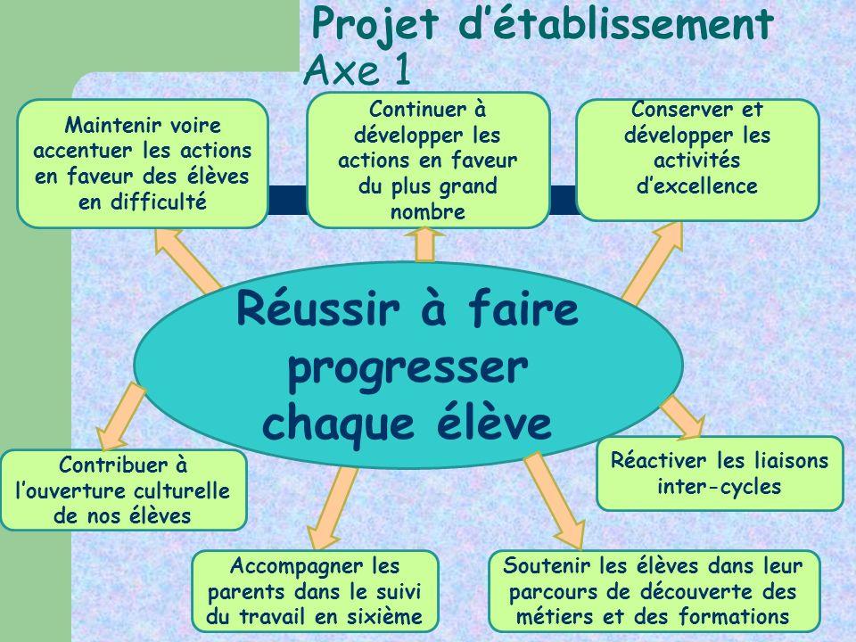 Projet détablissement Axe 1 Réussir à faire progresser chaque élève Maintenir voire accentuer les actions en faveur des élèves en difficulté Contribue