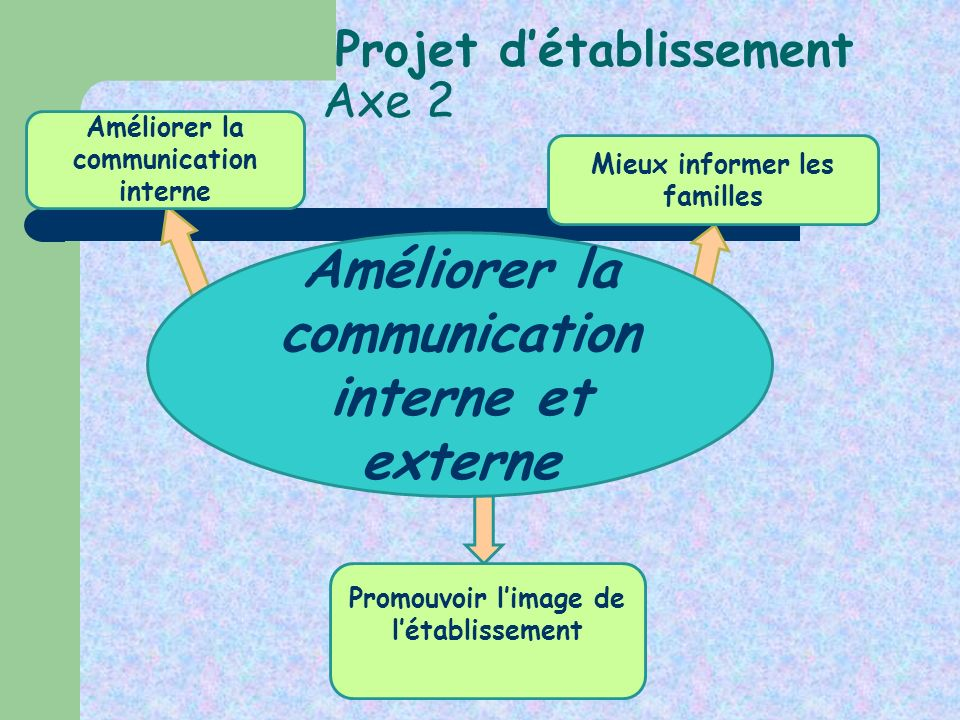 Projet détablissement Axe 2 Améliorer la communication interne et externe Améliorer la communication interne Promouvoir limage de létablissement Mieux