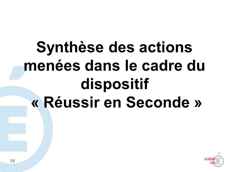 19 Synthèse des actions menées dans le cadre du dispositif « Réussir en Seconde »