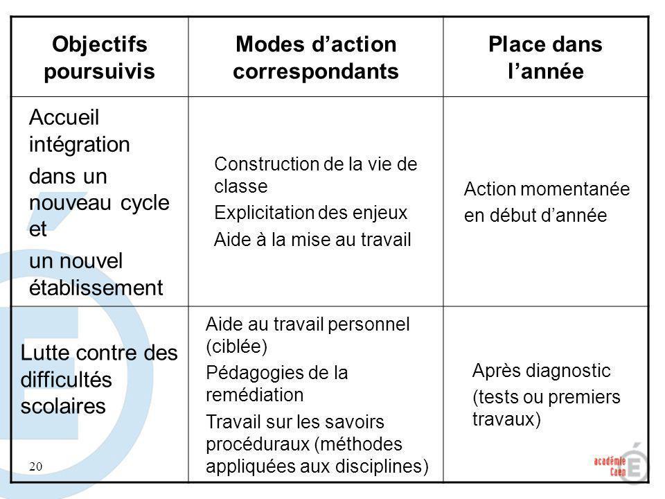 20 Objectifs poursuivis Modes daction correspondants Place dans lannée Accueil intégration dans un nouveau cycle et un nouvel établissement Constructi