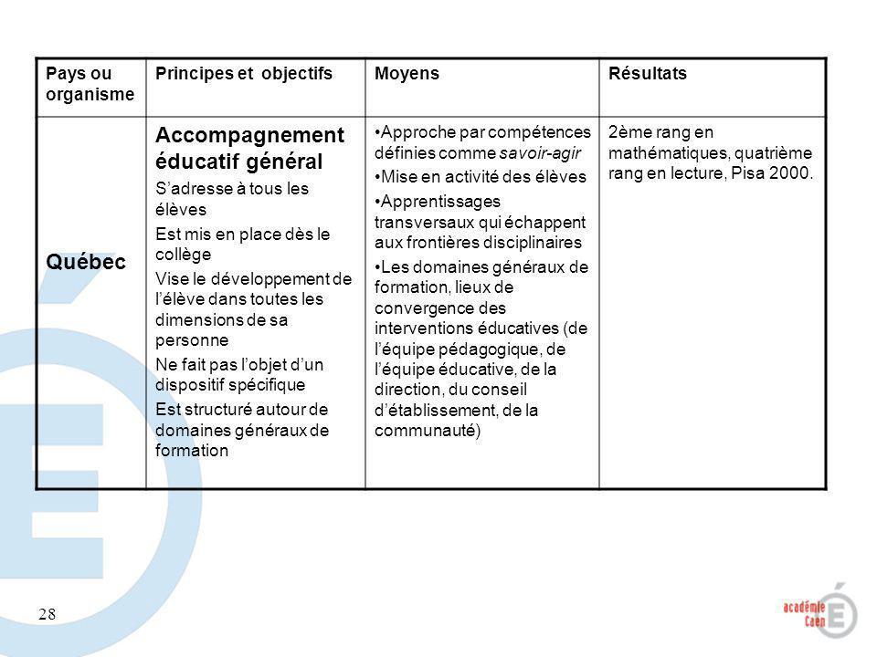 28 Pays ou organisme Principes et objectifsMoyensRésultats Québec Accompagnement éducatif général Sadresse à tous les élèves Est mis en place dès le c