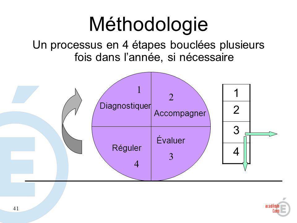 41 Méthodologie Un processus en 4 étapes bouclées plusieurs fois dans lannée, si nécessaire Diagnostiquer Accompagner Réguler Évaluer 1 2 3 4 1 2 3 4