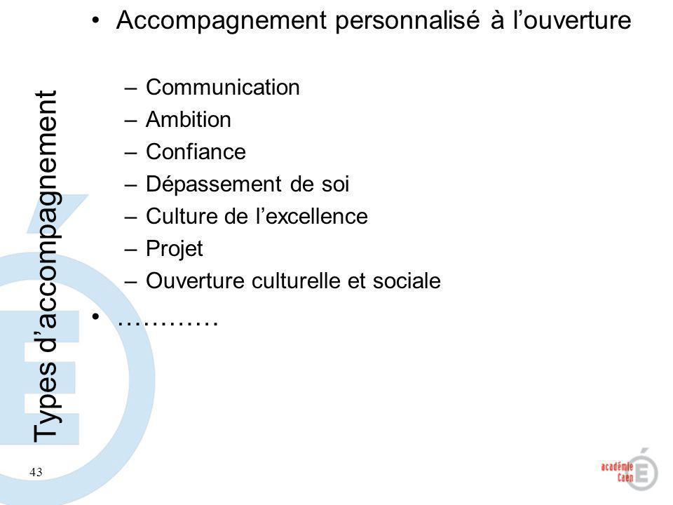 43 Types daccompagnement Accompagnement personnalisé à louverture –Communication –Ambition –Confiance –Dépassement de soi –Culture de lexcellence –Pro