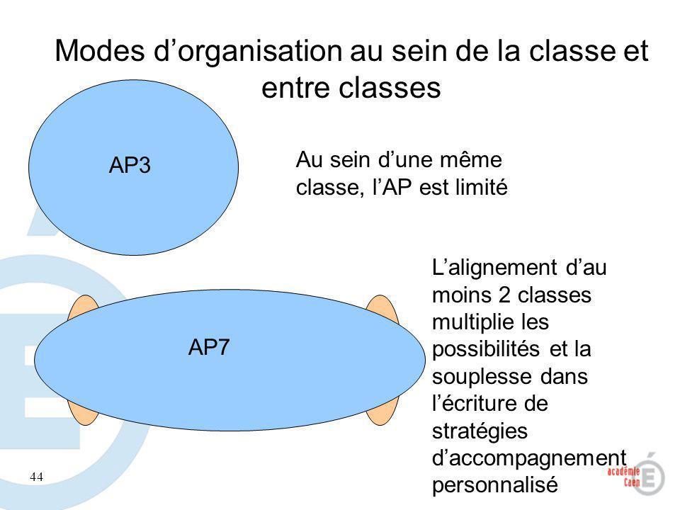 44 Modes dorganisation au sein de la classe et entre classes 2.1 2. 2 Au sein dune même classe, lAP est limité Lalignement dau moins 2 classes multipl