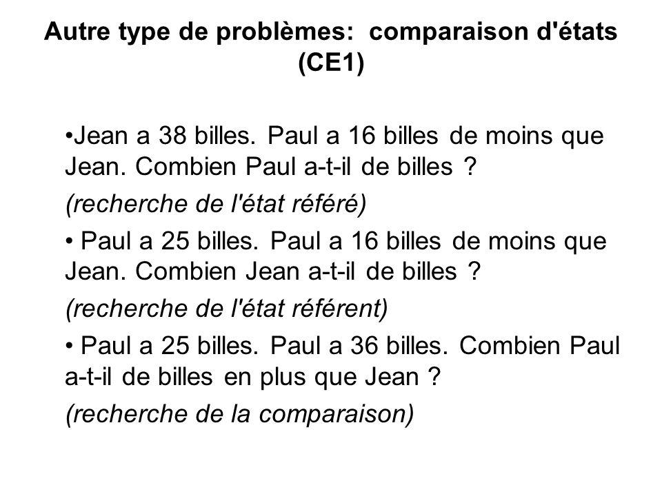 Autre type de problèmes: comparaison d'états (CE1) Jean a 38 billes. Paul a 16 billes de moins que Jean. Combien Paul a-t-il de billes ? (recherche de