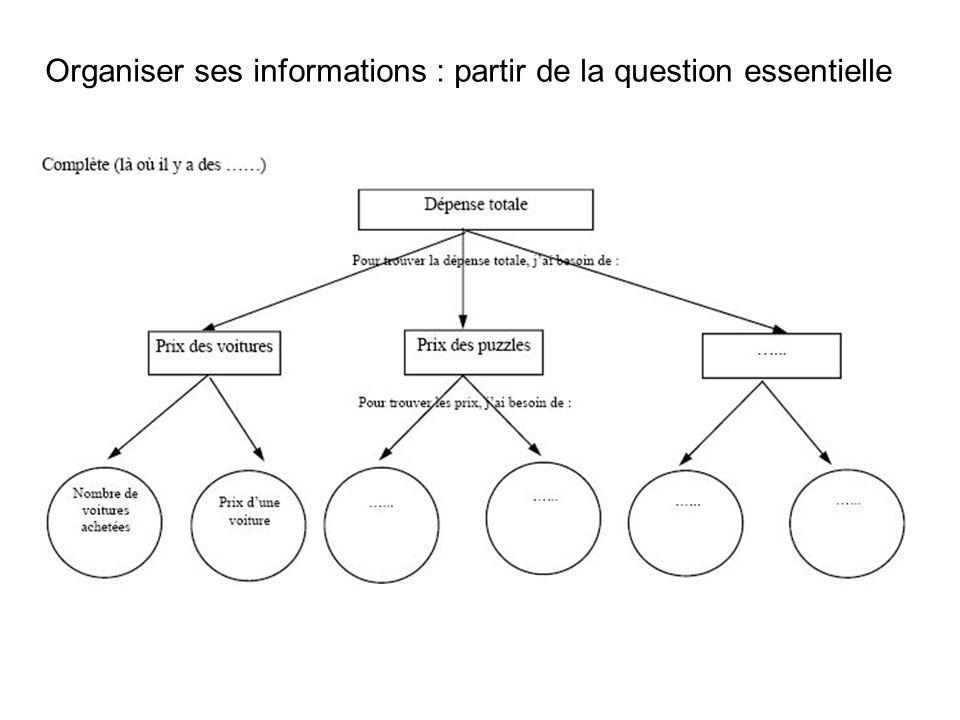 Organiser ses informations : partir de la question essentielle