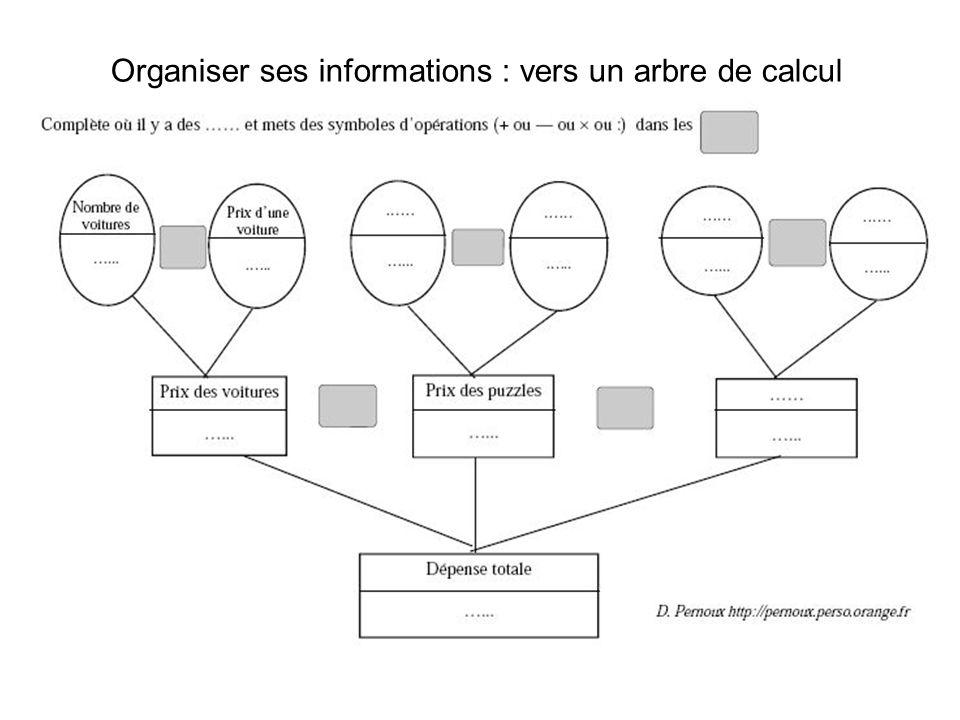 Organiser ses informations : vers un arbre de calcul