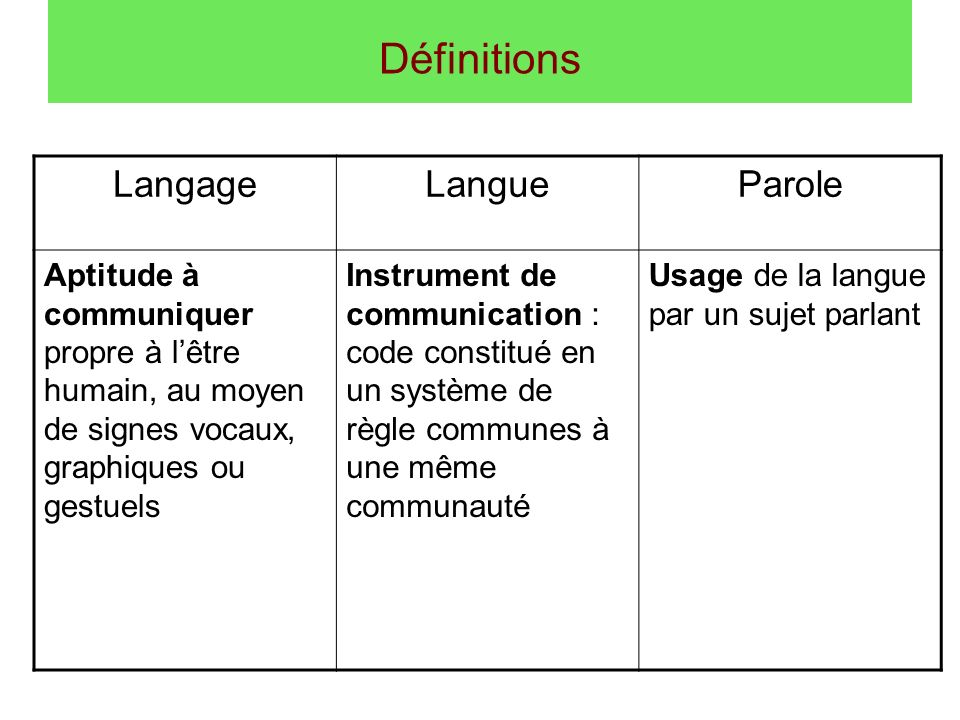 Définitions LangageLangueParole Aptitude à communiquer propre à lêtre humain, au moyen de signes vocaux, graphiques ou gestuels Instrument de communic