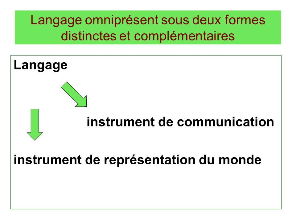 Langage omniprésent sous deux formes distinctes et complémentaires Langage instrument de communication instrument de représentation du monde