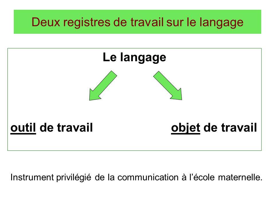 Deux registres de travail sur le langage Le langage outil de travail objet de travail Instrument privilégié de la communication à lécole maternelle.