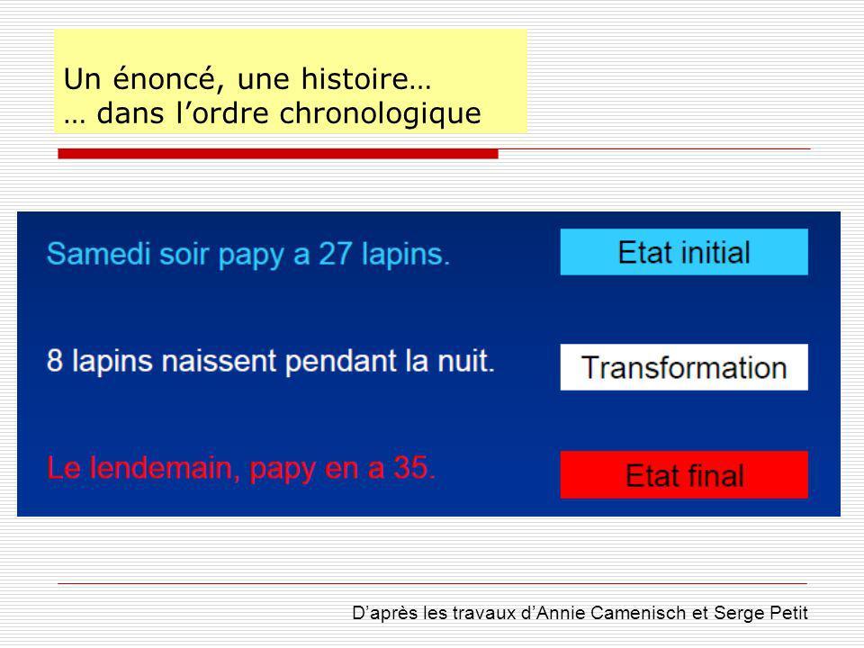 Un énoncé, une histoire… … dans lordre chronologique Daprès les travaux dAnnie Camenisch et Serge Petit