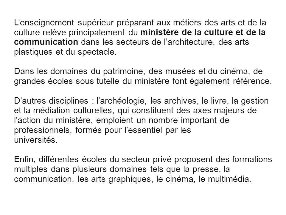 Cliquez pour modifier le style des sous-titres du masque Musique Danse théâtre et spectacle Etablissements publics d enseignements supérieurs Les Conservatoires nationaux supérieurs de musique et de danse (CNSMD) de Paris et de Lyon Dans ces deux conservatoires, les études musicales sont réparties au sein de neuf départements.