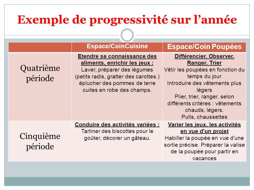 Exemple de progressivité sur lannée Espace/CoinCuisine Espace/Coin Poupées Quatrième période Etendre sa connaissance des aliments, enrichir les jeux :