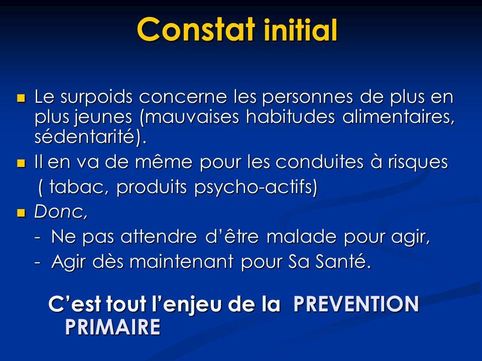 Constat initial Le surpoids concerne les personnes de plus en plus jeunes (mauvaises habitudes alimentaires, sédentarité).