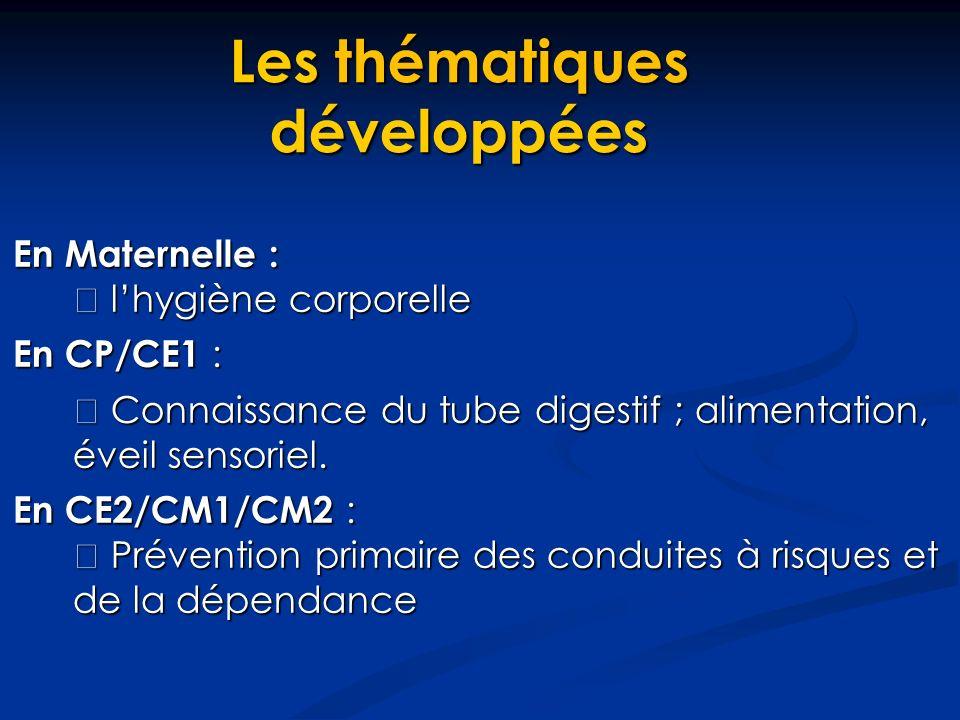 En Maternelle : lhygiène corporelle lhygiène corporelle En CP/CE1 : Connaissance du tube digestif ; alimentation, éveil sensoriel.