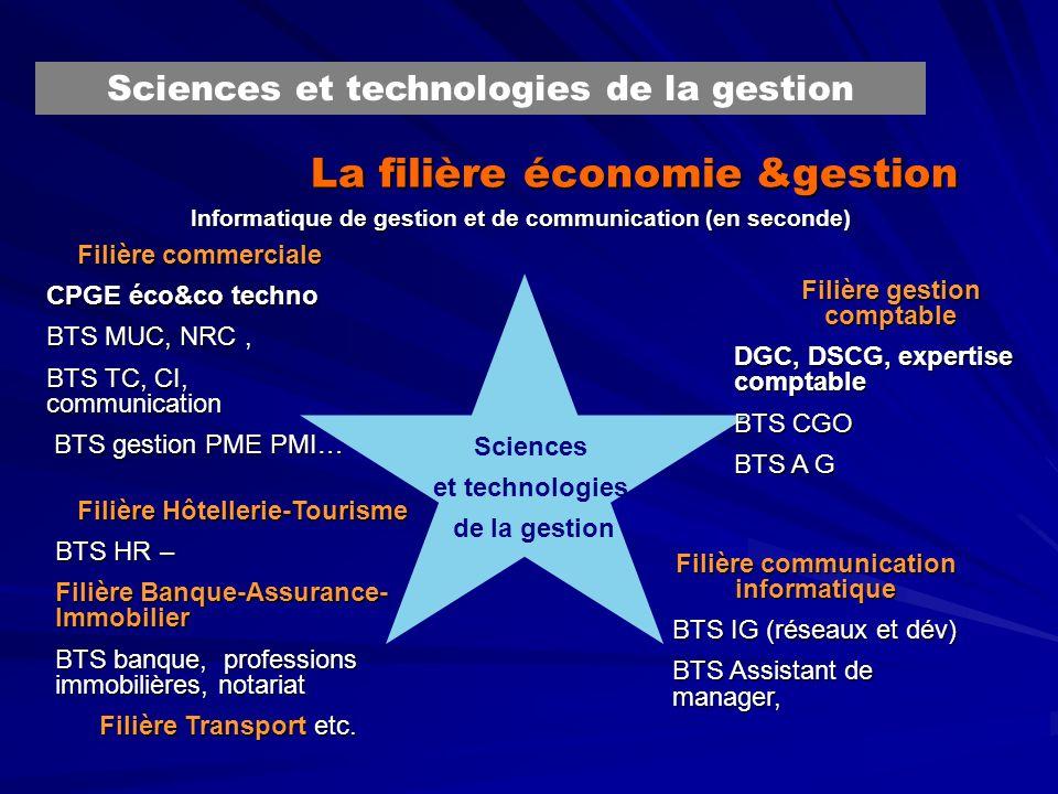 La filière économie &gestion Sciences et technologies de la gestion Informatique de gestion et de communication (en seconde) Sciences et technologies