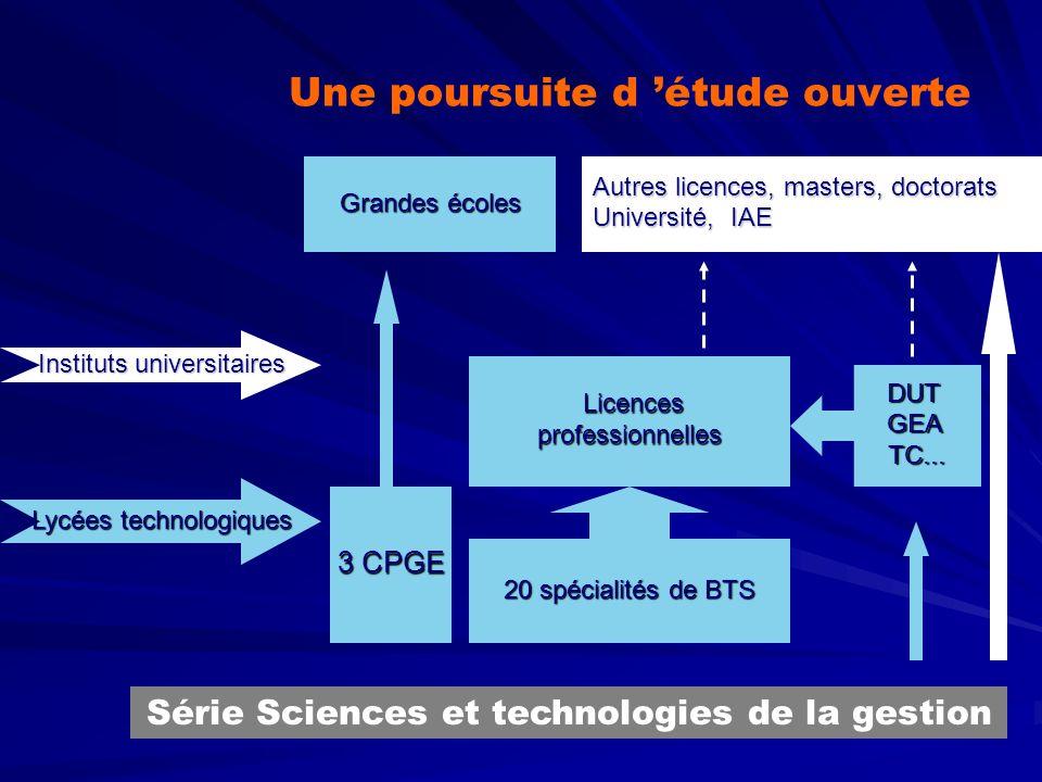 Une poursuite d étude ouverte Série Sciences et technologies de la gestion Lycées technologiques Instituts universitaires Licences Licencesprofessionn